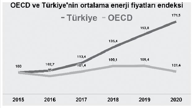 turkiye-enerjide-zam-sampiyonu-817357-1.